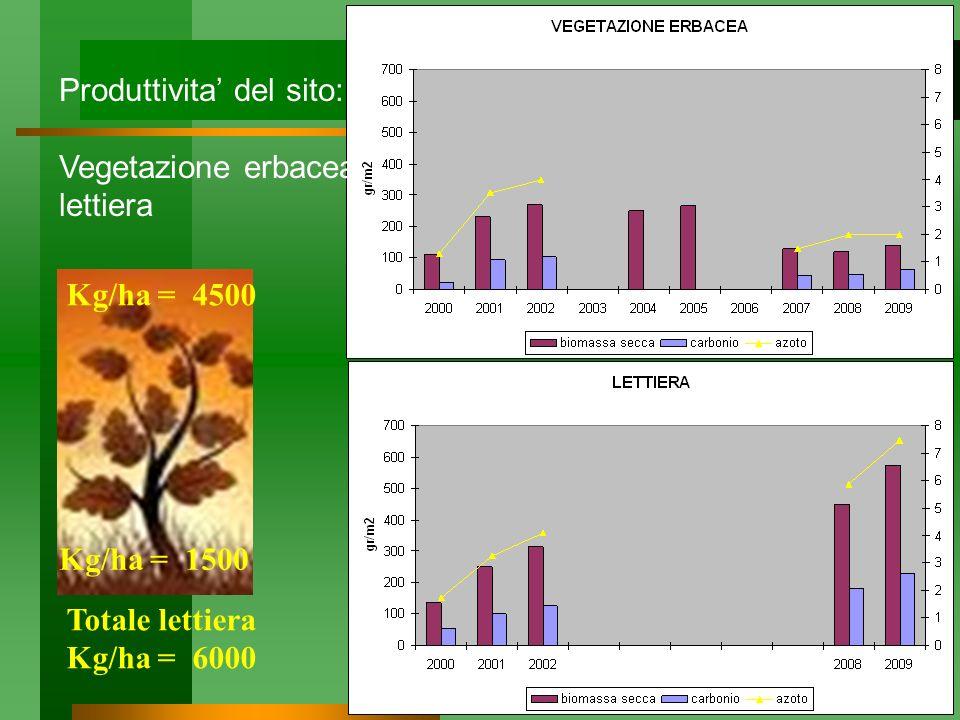 Produttivita del sito: Vegetazione erbacea lettiera Kg/ha = 1500 Kg/ha = 4500 Totale lettiera Kg/ha = 6000