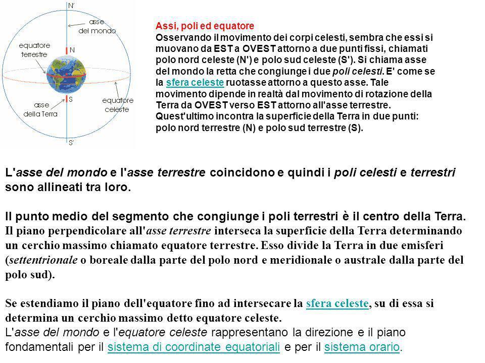 L'asse del mondo e l'asse terrestre coincidono e quindi i poli celesti e terrestri sono allineati tra loro. Il punto medio del segmento che congiunge