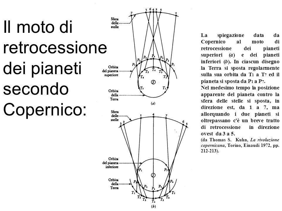 La spiegazione data da Copernico al moto di retrocessione dei pianeti superiori (a) e dei pianeti inferiori (b). In ciascun disegno la Terra si sposta