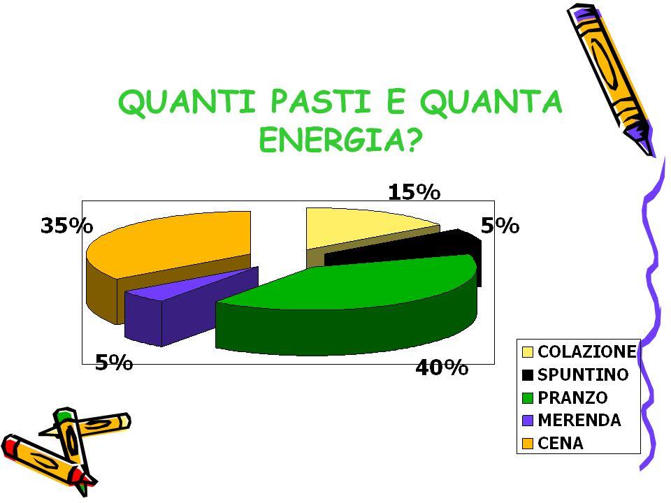 QUANTI PASTI E QUANTA ENERGIA?