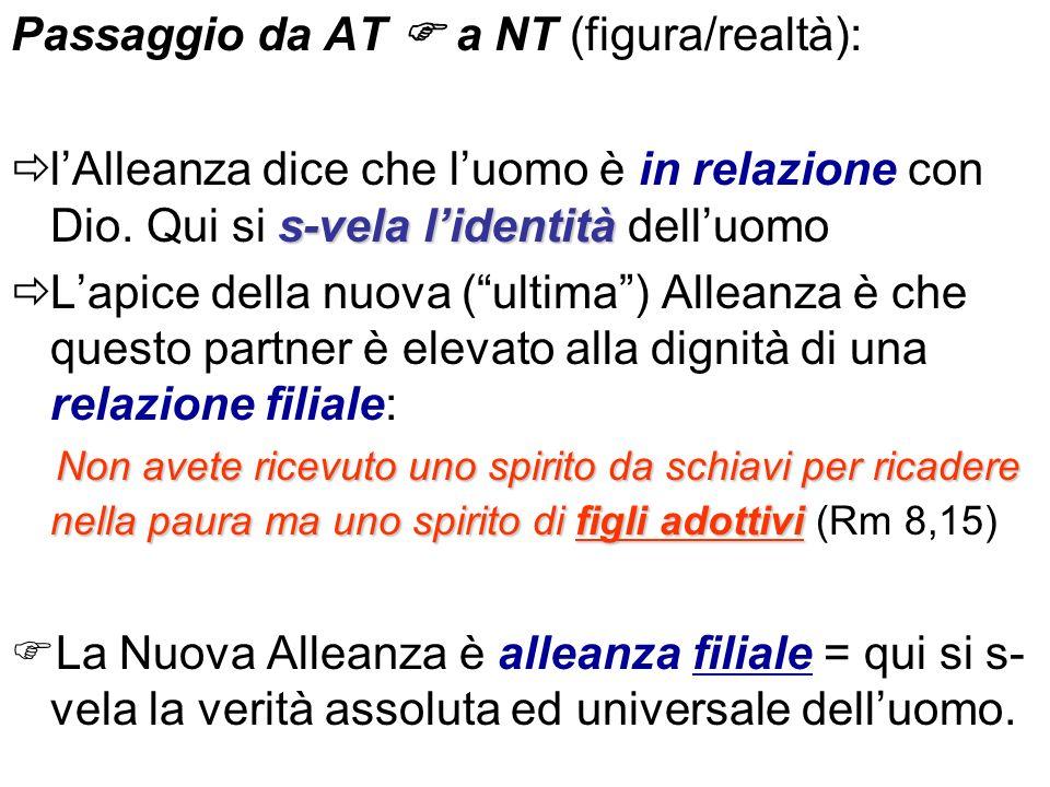 Passaggio da AT a NT (figura/realtà): s-vela lidentità lAlleanza dice che luomo è in relazione con Dio. Qui si s-vela lidentità delluomo Lapice della