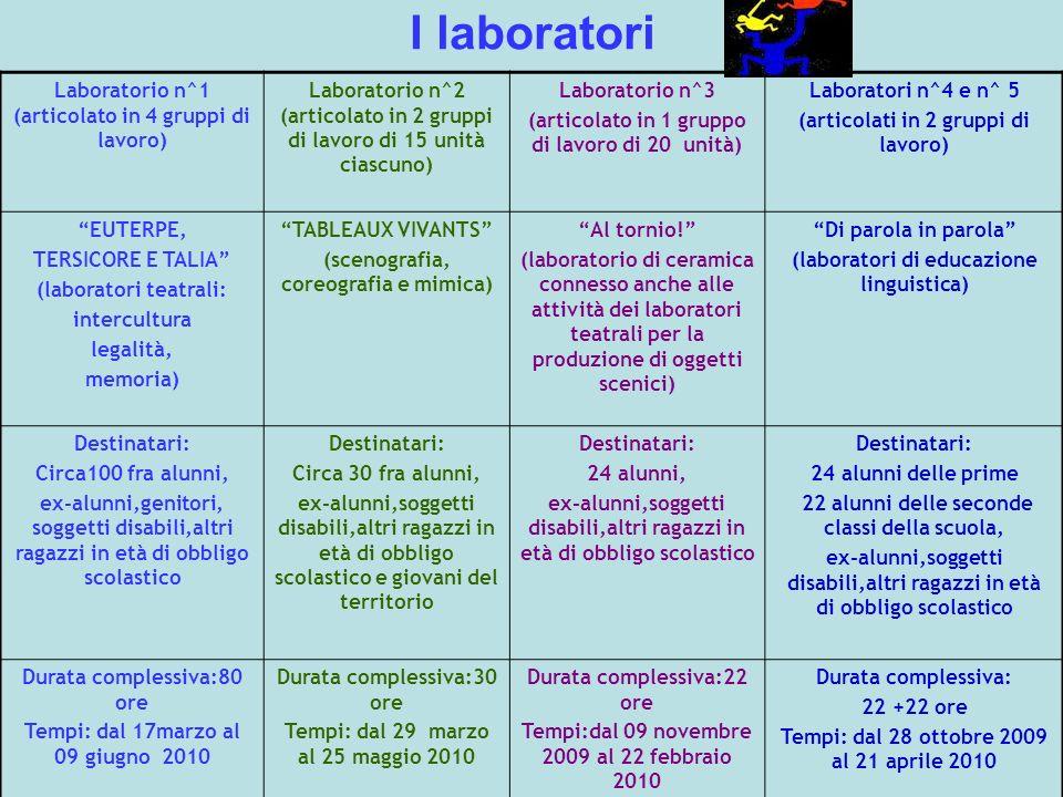 I laboratori Laboratorio n^1 (articolato in 4 gruppi di lavoro) Laboratorio n^2 (articolato in 2 gruppi di lavoro di 15 unità ciascuno) Laboratorio n^3 (articolato in 1 gruppo di lavoro di 20 unità) Laboratori n^4 e n^ 5 (articolati in 2 gruppi di lavoro) EUTERPE, TERSICORE E TALIA (laboratori teatrali: intercultura legalità, memoria) TABLEAUX VIVANTS (scenografia, coreografia e mimica) Al tornio.