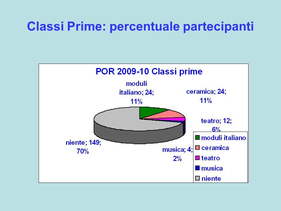 Classi Prime: percentuale partecipanti