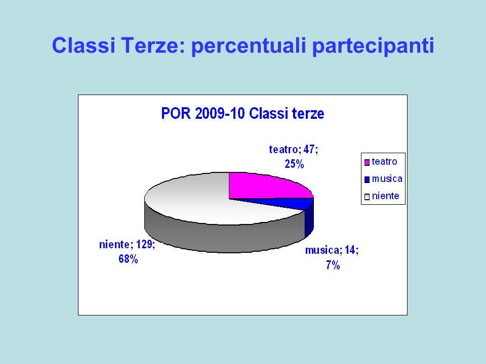 Classi Terze: percentuali partecipanti