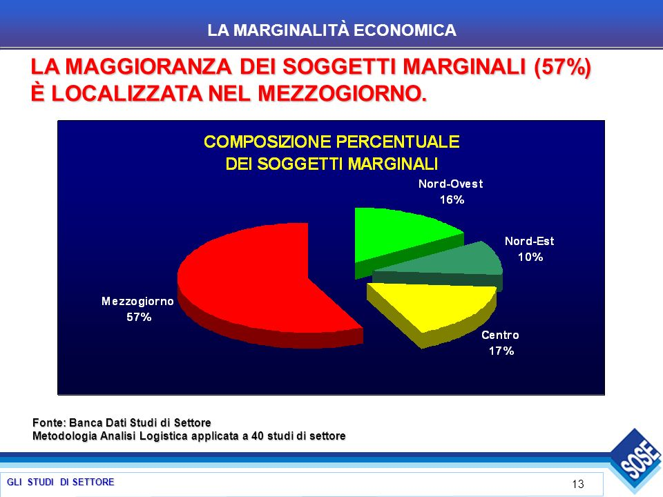 GLI STUDI DI SETTORE 13 LA MAGGIORANZA DEI SOGGETTI MARGINALI (57%) È LOCALIZZATA NEL MEZZOGIORNO. LA MARGINALITÀ ECONOMICA Fonte: Banca Dati Studi di