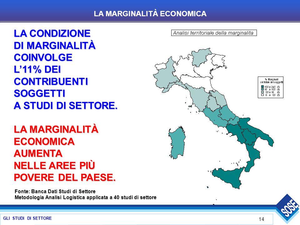 GLI STUDI DI SETTORE 14 LA CONDIZIONE DI MARGINALITÀ COINVOLGE L11% DEI CONTRIBUENTI SOGGETTI A STUDI DI SETTORE.