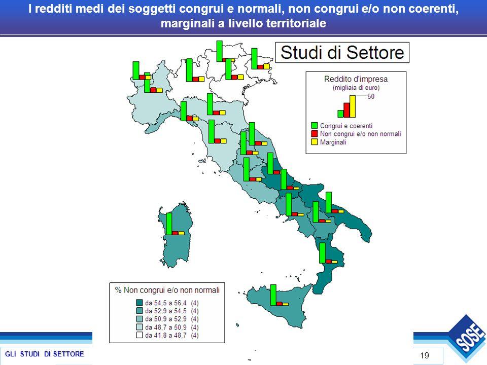 GLI STUDI DI SETTORE 19 I redditi medi dei soggetti congrui e normali, non congrui e/o non coerenti, marginali a livello territoriale