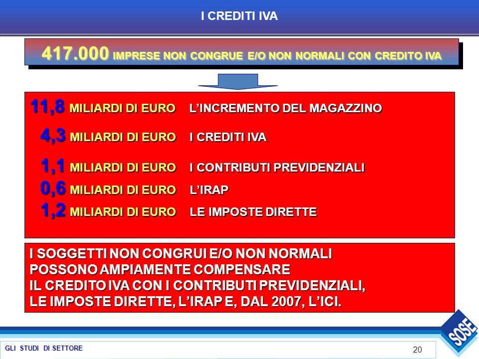GLI STUDI DI SETTORE 20 I CREDITI IVA 417.000 IMPRESE NON CONGRUE E/O NON NORMALI CON CREDITO IVA 11,8 MILIARDI DI EURO LINCREMENTO DEL MAGAZZINO 4,3 MILIARDI DI EURO I CREDITI IVA 4,3 MILIARDI DI EURO I CREDITI IVA 1,1 MILIARDI DI EURO I CONTRIBUTI PREVIDENZIALI 1,1 MILIARDI DI EURO I CONTRIBUTI PREVIDENZIALI 0,6 MILIARDI DI EURO LIRAP 0,6 MILIARDI DI EURO LIRAP 1,2 MILIARDI DI EURO LE IMPOSTE DIRETTE 1,2 MILIARDI DI EURO LE IMPOSTE DIRETTE I SOGGETTI NON CONGRUI E/O NON NORMALI POSSONO AMPIAMENTE COMPENSARE IL CREDITO IVA CON I CONTRIBUTI PREVIDENZIALI, LE IMPOSTE DIRETTE, LIRAP E, DAL 2007, LICI.