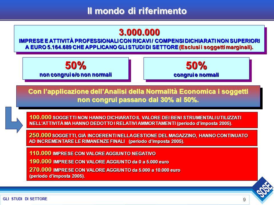 GLI STUDI DI SETTORE 9 3.000.000 IMPRESE E ATTIVITÀ PROFESSIONALI CON RICAVI / COMPENSI DICHIARATI NON SUPERIORI A EURO 5.164.689 CHE APPLICANO GLI STUDI DI SETTORE (Esclusi i soggetti marginali).