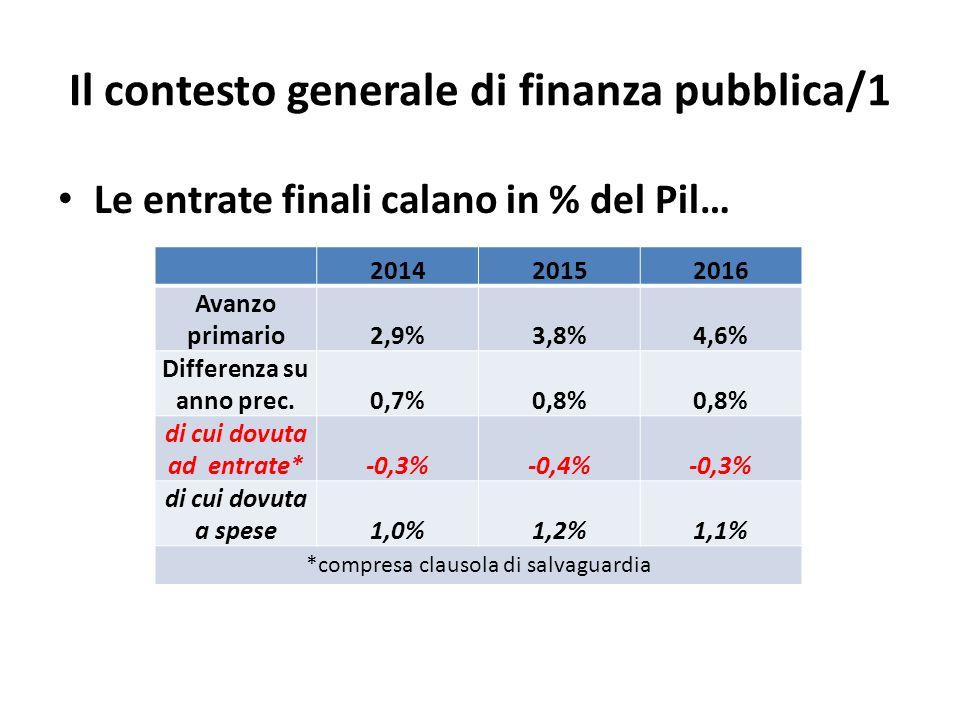 Il contesto generale di finanza pubblica/1 Le entrate finali calano in % del Pil… 201420152016 Avanzo primario2,9%3,8%4,6% Differenza su anno prec.0,7%0,8% di cui dovuta ad entrate*-0,3%-0,4%-0,3% di cui dovuta a spese1,0%1,2%1,1% *compresa clausola di salvaguardia