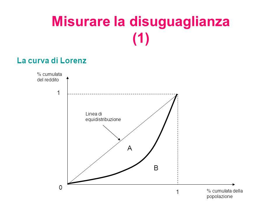Misurare la disuguaglianza (2) Lindice di Gini: il rapporto tra larea compresa tra la retta a 45° e la curva di Lorenz e larea del triangolo sotteso alla retta a 45° G=0 indica completa uguaglianza nei redditi; G=1 indica massima disuguaglianza (tutto il reddito è concentrato in una persona) Lindice di Atkinson: misura la frazione di reddito totale a cui la società è disposta a rinunciare per eliminare la disuguaglianza.