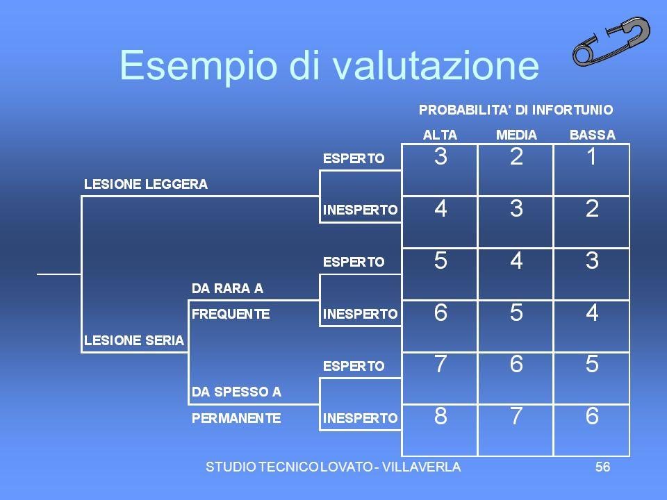 STUDIO TECNICO LOVATO - VILLAVERLA56 Esempio di valutazione