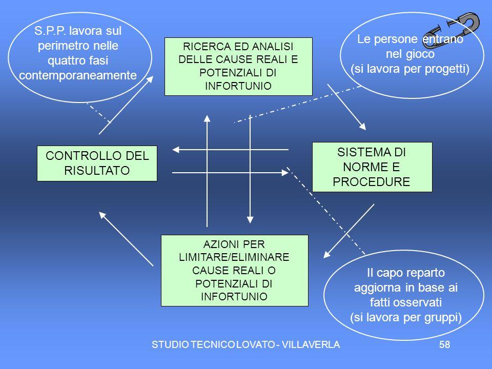 STUDIO TECNICO LOVATO - VILLAVERLA58 RICERCA ED ANALISI DELLE CAUSE REALI E POTENZIALI DI INFORTUNIO AZIONI PER LIMITARE/ELIMINARE CAUSE REALI O POTEN
