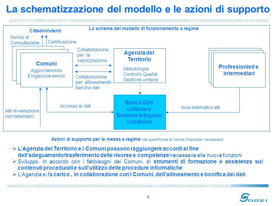 6 La schematizzazione del modello e le azioni di supporto Banca Dati Unitaria e Sistema Integrato condiviso Professionisti e intermediari Agenzia del