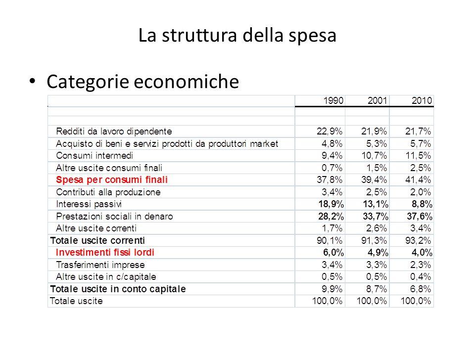 La struttura della spesa Categorie economiche
