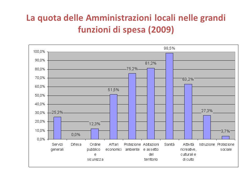 La quota delle Amministrazioni locali nelle grandi funzioni di spesa (2009)