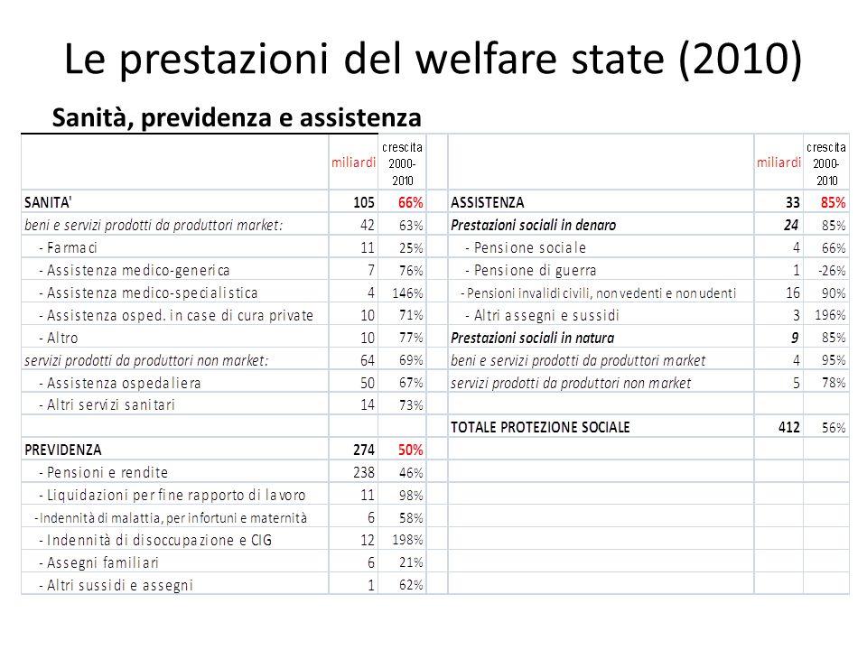 Le prestazioni del welfare state (2010) Sanità, previdenza e assistenza