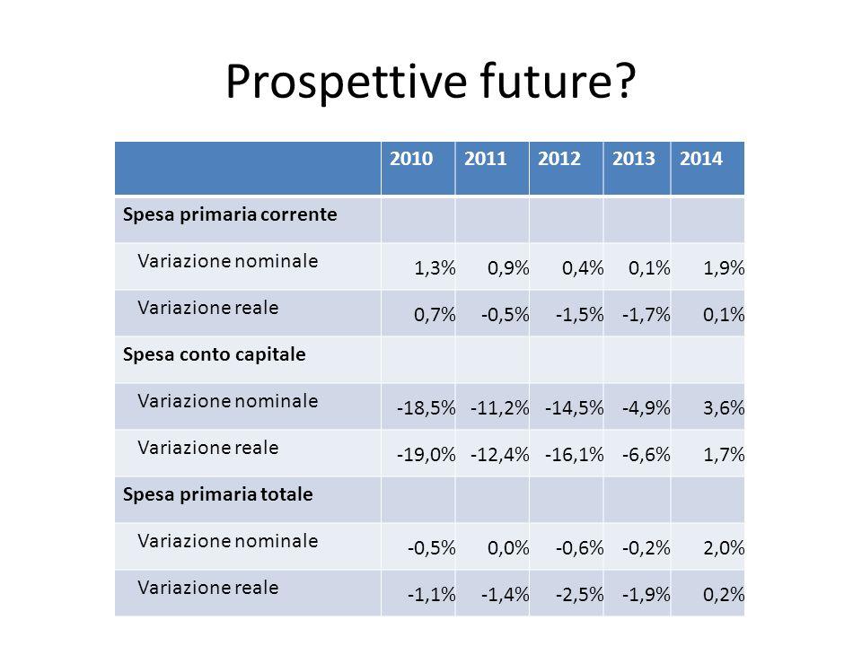 Prospettive future.