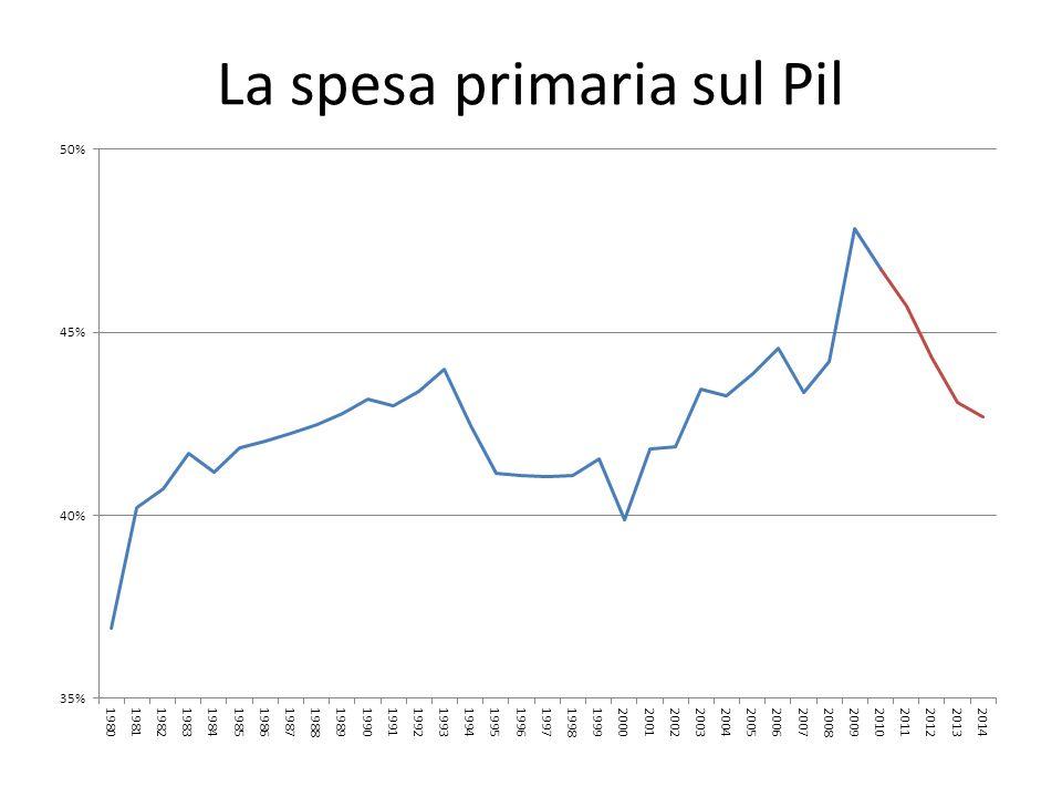 La spesa primaria sul Pil