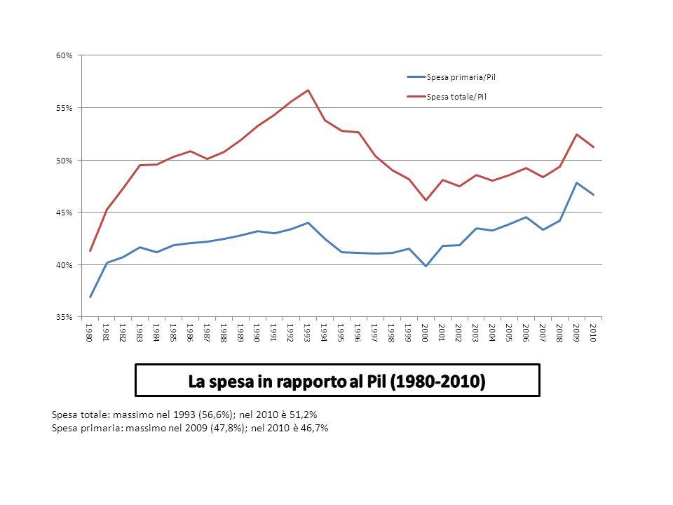 Spesa totale: massimo nel 1993 (56,6%); nel 2010 è 51,2% Spesa primaria: massimo nel 2009 (47,8%); nel 2010 è 46,7%