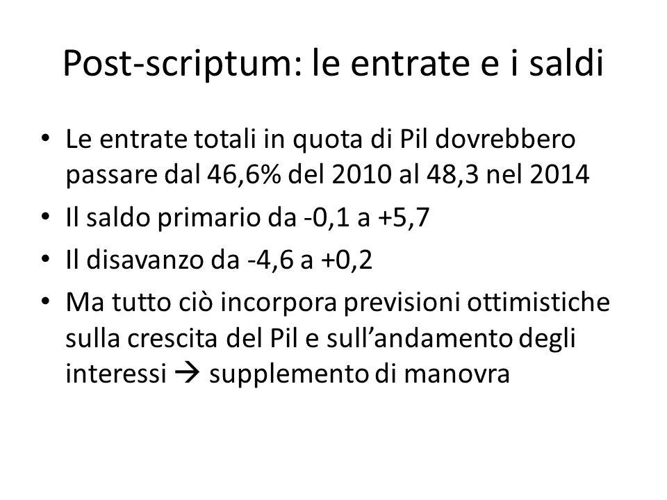 Post-scriptum: le entrate e i saldi Le entrate totali in quota di Pil dovrebbero passare dal 46,6% del 2010 al 48,3 nel 2014 Il saldo primario da -0,1 a +5,7 Il disavanzo da -4,6 a +0,2 Ma tutto ciò incorpora previsioni ottimistiche sulla crescita del Pil e sullandamento degli interessi supplemento di manovra