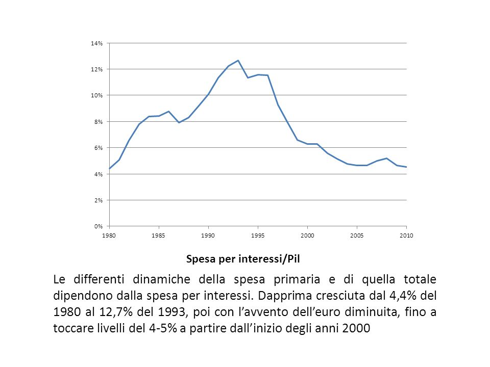 La tendenza della spesa primaria La quota della spesa primaria sul Pil mostra forti oscillazioni: cresce fino ai primi anni 90, poi diminuisce nel 1994-96 resta stabile fino alla fine degli anni 90 negli anni 2000 cresce sempre, con leccezione del 2007