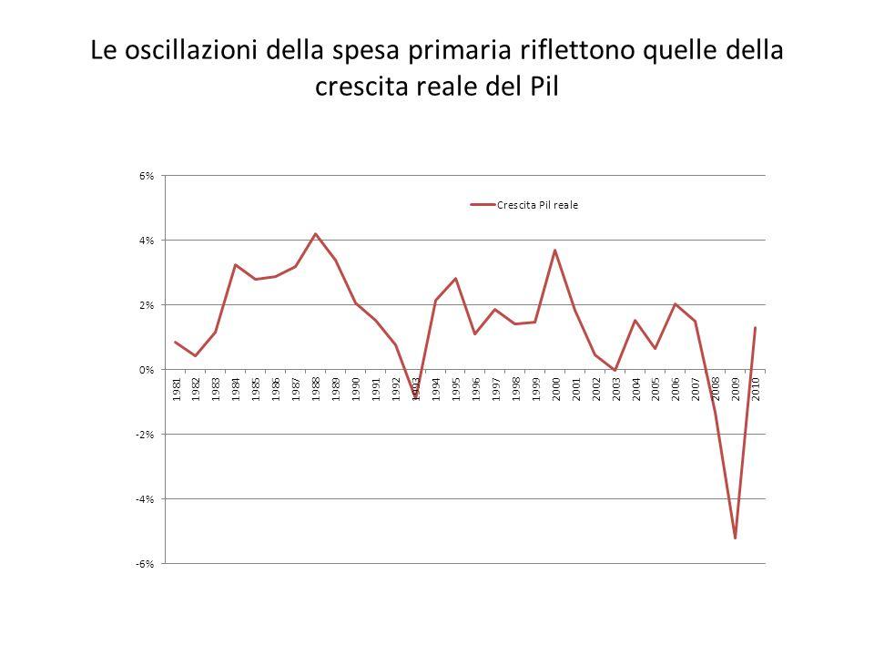 Le oscillazioni della spesa primaria riflettono quelle della crescita reale del Pil