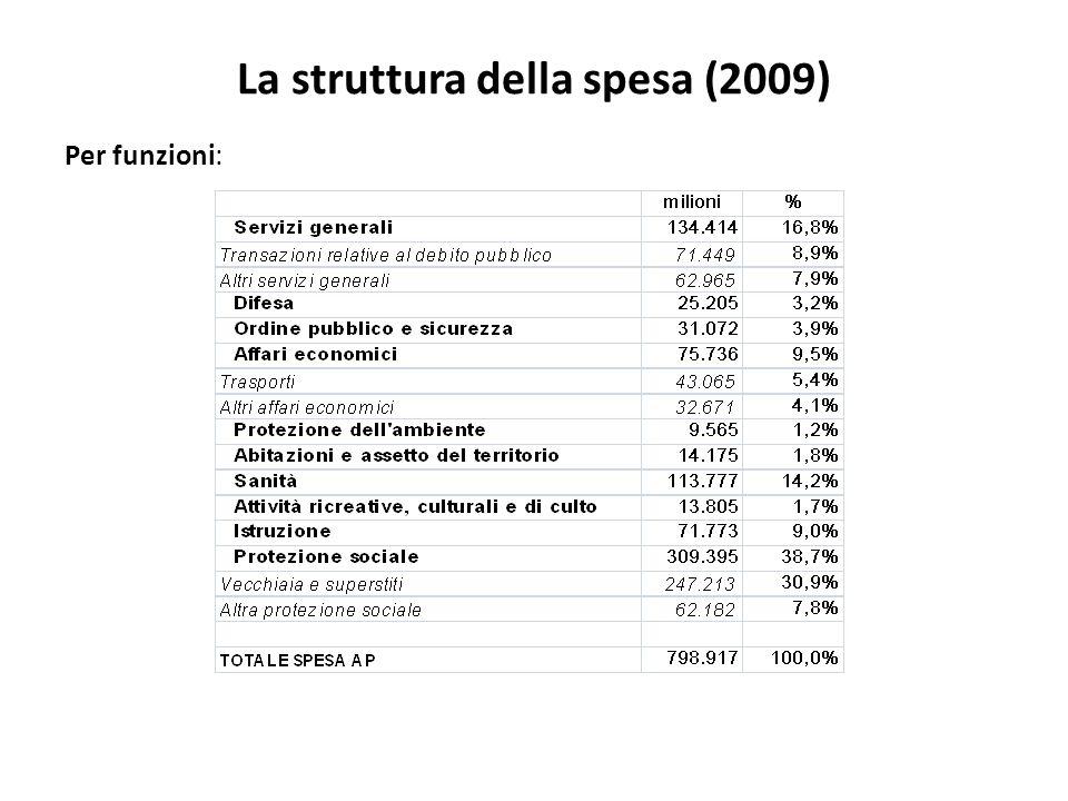 La struttura della spesa (2009) Per funzioni: