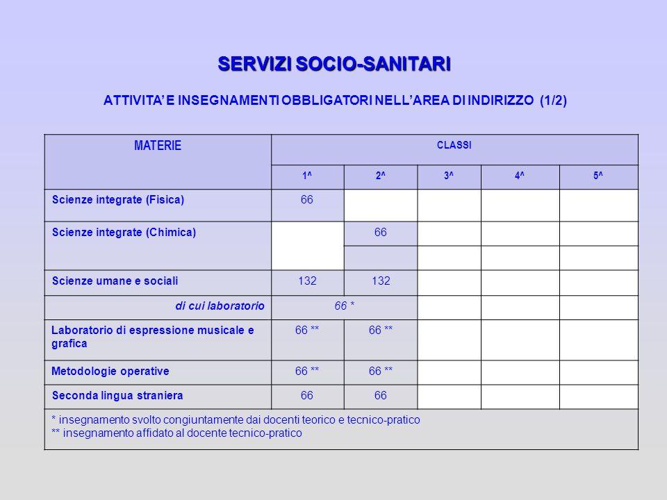 SERVIZI SOCIO-SANITARI ATTIVITA E INSEGNAMENTI OBBLIGATORI NELLAREA DI INDIRIZZO (1/2) MATERIE CLASSI 1^2^3^4^5^ Scienze integrate (Fisica)66 Scienze