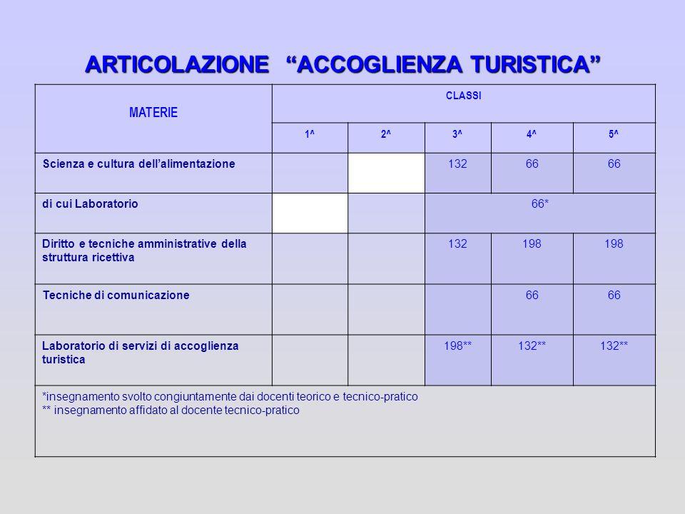 ARTICOLAZIONE ACCOGLIENZA TURISTICA MATERIE CLASSI 1^2^3^4^5^ Scienza e cultura dellalimentazione13266 di cui Laboratorio66* Diritto e tecniche ammini