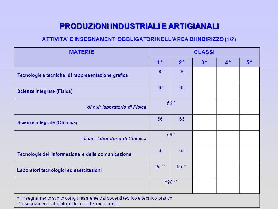 PRODUZIONI INDUSTRIALI E ARTIGIANALI PRODUZIONI INDUSTRIALI E ARTIGIANALI ATTIVITA E INSEGNAMENTI OBBLIGATORI NELLAREA DI INDIRIZZO (1/2) MATERIECLASS