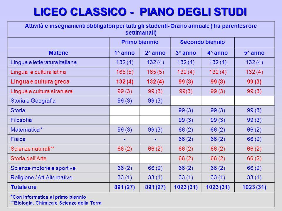 LICEO CLASSICO - PIANO DEGLI STUDI Attività e insegnamenti obbligatori per tutti gli studenti- Orario annuale ( tra parentesi ore settimanali) Primo b