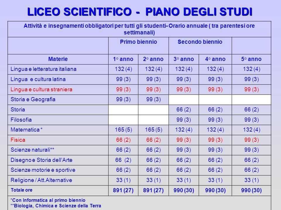 LICEO SCIENTIFICO - PIANO DEGLI STUDI Attività e insegnamenti obbligatori per tutti gli studenti- Orario annuale ( tra parentesi ore settimanali) Prim