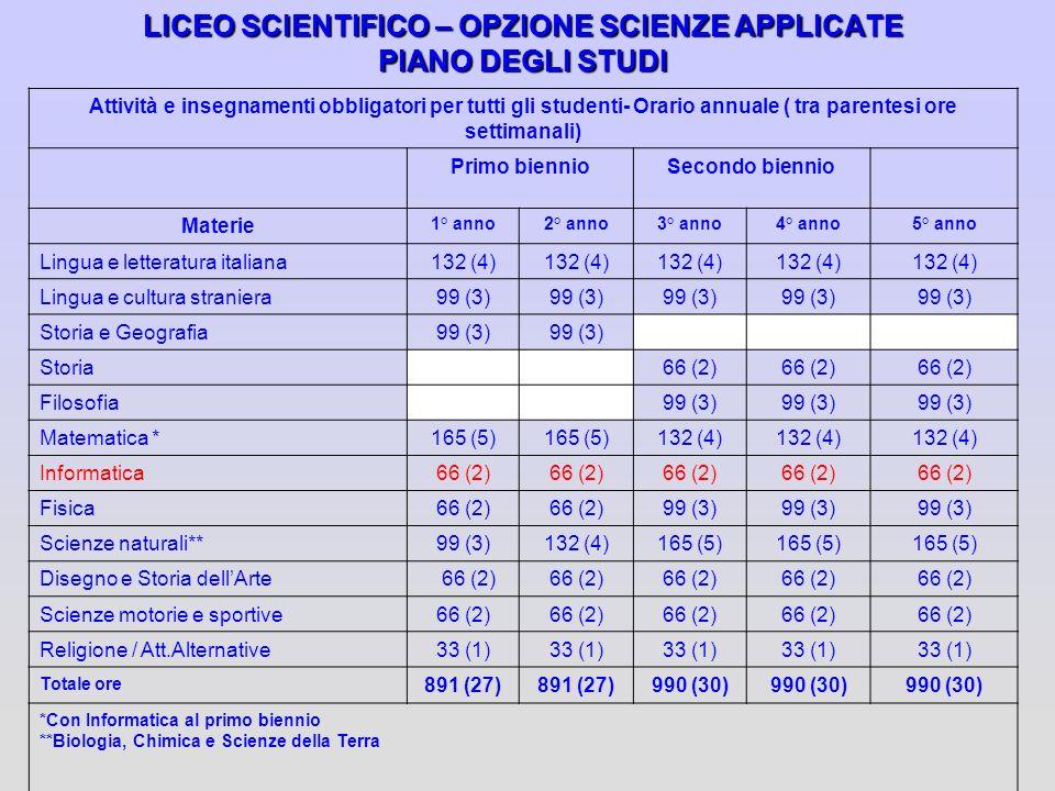 LICEO SCIENTIFICO – OPZIONE SCIENZE APPLICATE PIANO DEGLI STUDI Attività e insegnamenti obbligatori per tutti gli studenti- Orario annuale ( tra paren