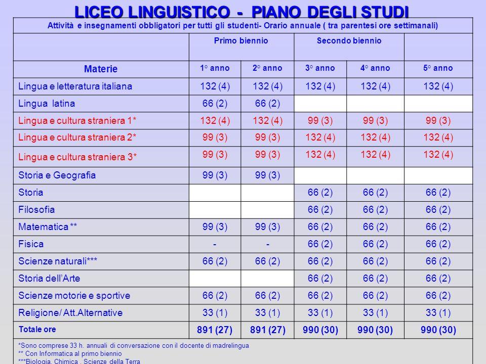 LICEO LINGUISTICO - PIANO DEGLI STUDI Attività e insegnamenti obbligatori per tutti gli studenti- Orario annuale ( tra parentesi ore settimanali) Prim