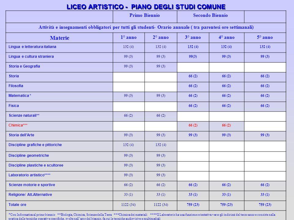 LICEO ARTISTICO - PIANO DEGLI STUDI COMUNE Primo BiennioSecondo Biennio Attività e insegnamenti obbligatori per tutti gli studenti- Orario annuale ( t