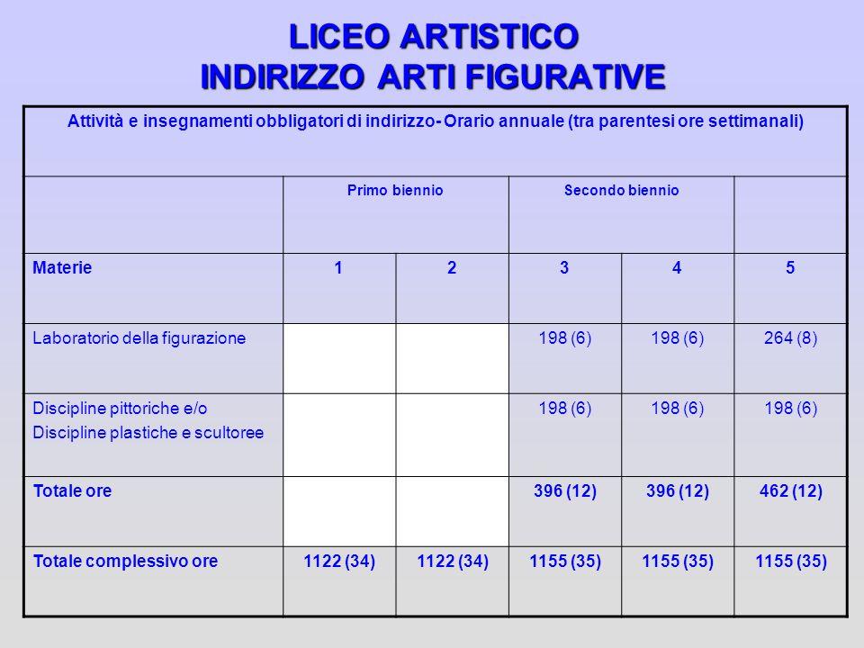 LICEO ARTISTICO INDIRIZZO ARTI FIGURATIVE Attività e insegnamenti obbligatori di indirizzo- Orario annuale (tra parentesi ore settimanali) Primo bienn