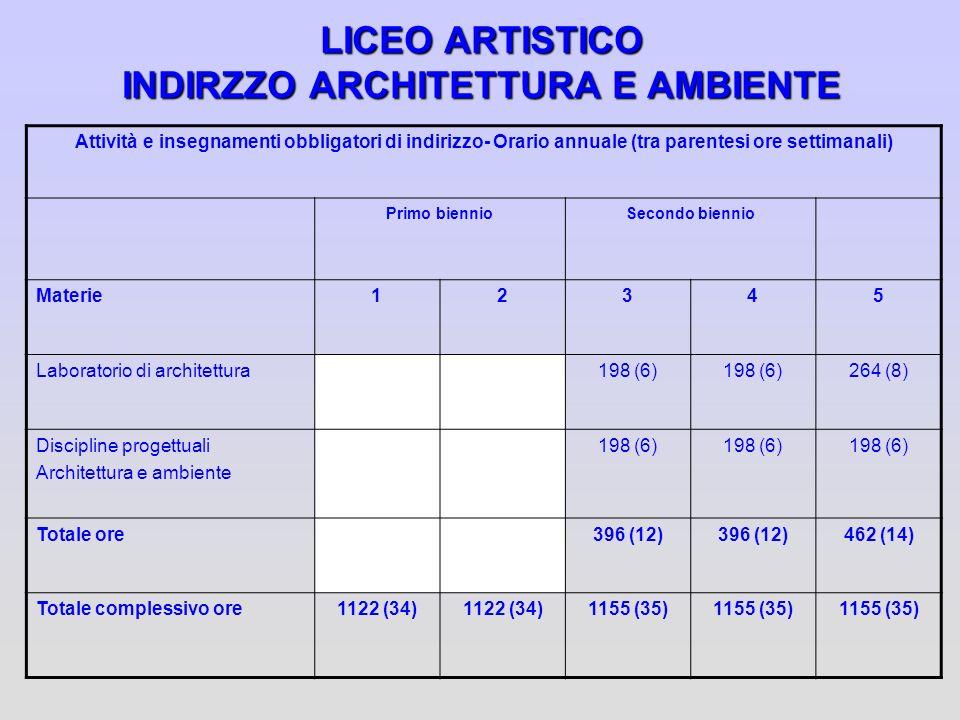 LICEO ARTISTICO INDIRZZO ARCHITETTURA E AMBIENTE Attività e insegnamenti obbligatori di indirizzo- Orario annuale (tra parentesi ore settimanali) Prim