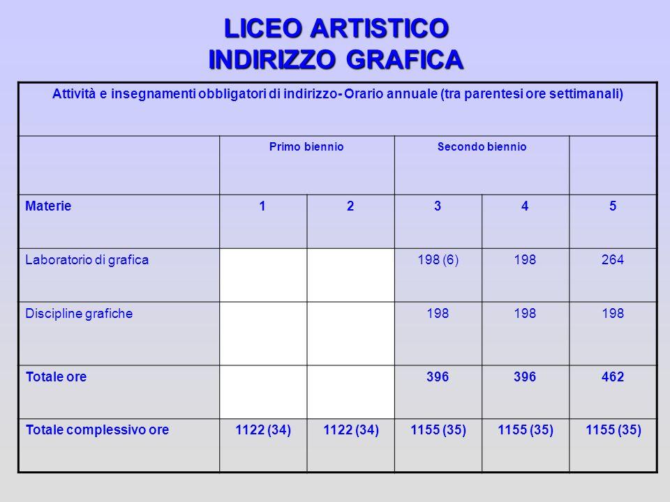 LICEO ARTISTICO INDIRIZZO GRAFICA Attività e insegnamenti obbligatori di indirizzo- Orario annuale (tra parentesi ore settimanali) Primo biennioSecond