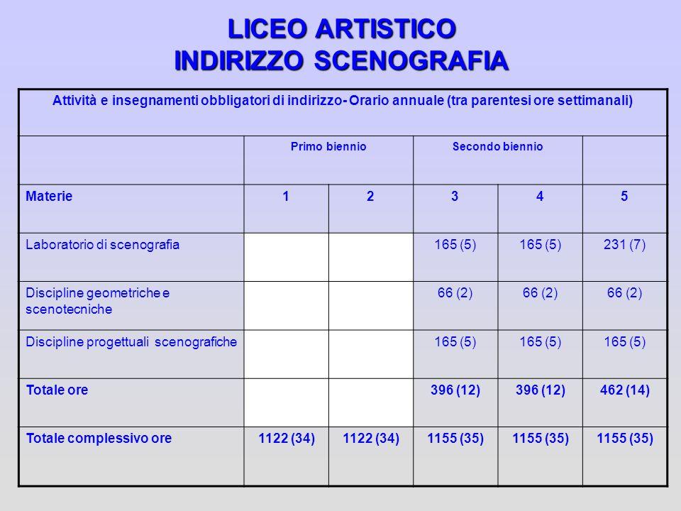 LICEO ARTISTICO INDIRIZZO SCENOGRAFIA Attività e insegnamenti obbligatori di indirizzo- Orario annuale (tra parentesi ore settimanali) Primo biennioSe