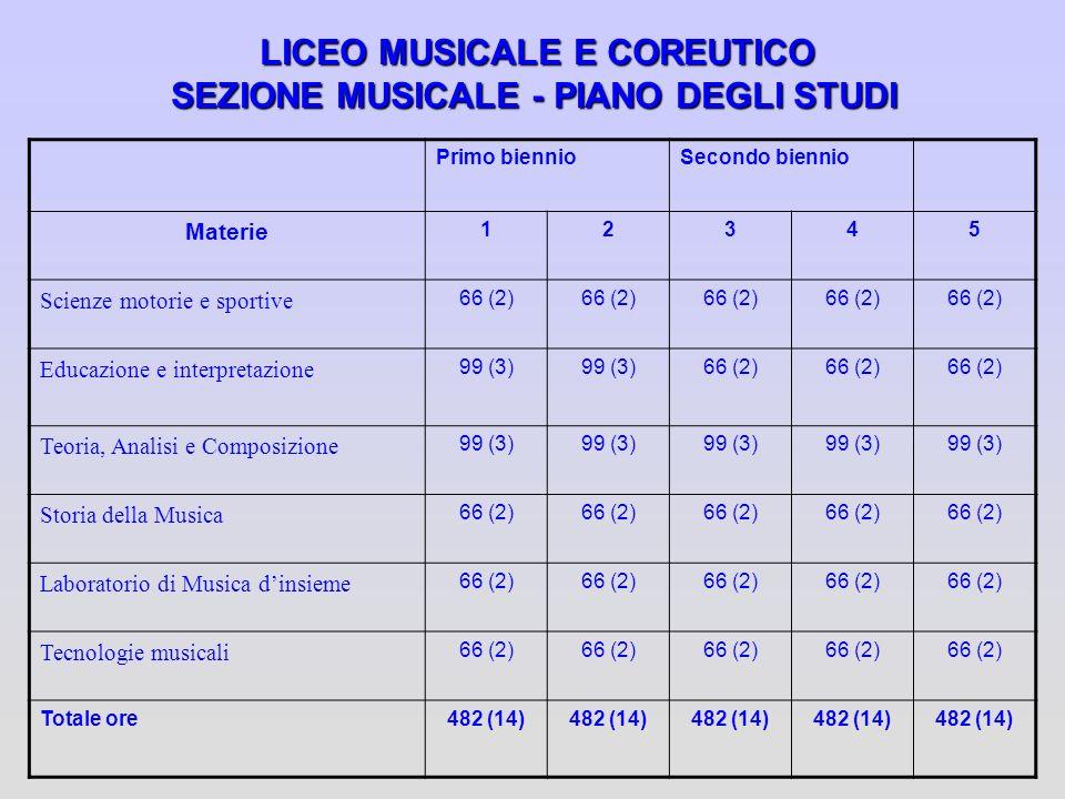 LICEO MUSICALE E COREUTICO SEZIONE MUSICALE - PIANO DEGLI STUDI Primo biennioSecondo biennio Materie 12345 Scienze motorie e sportive 66 (2) Educazion