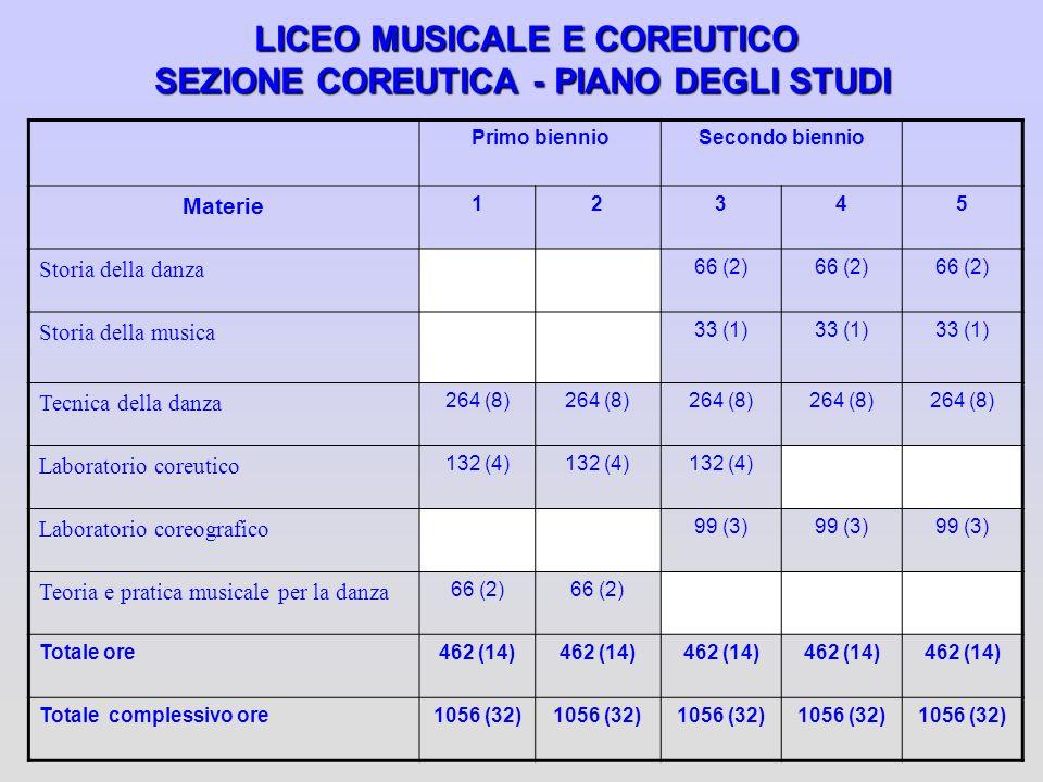 LICEO MUSICALE E COREUTICO SEZIONE COREUTICA - PIANO DEGLI STUDI Primo biennioSecondo biennio Materie 12345 Storia della danza 66 (2) Storia della mus