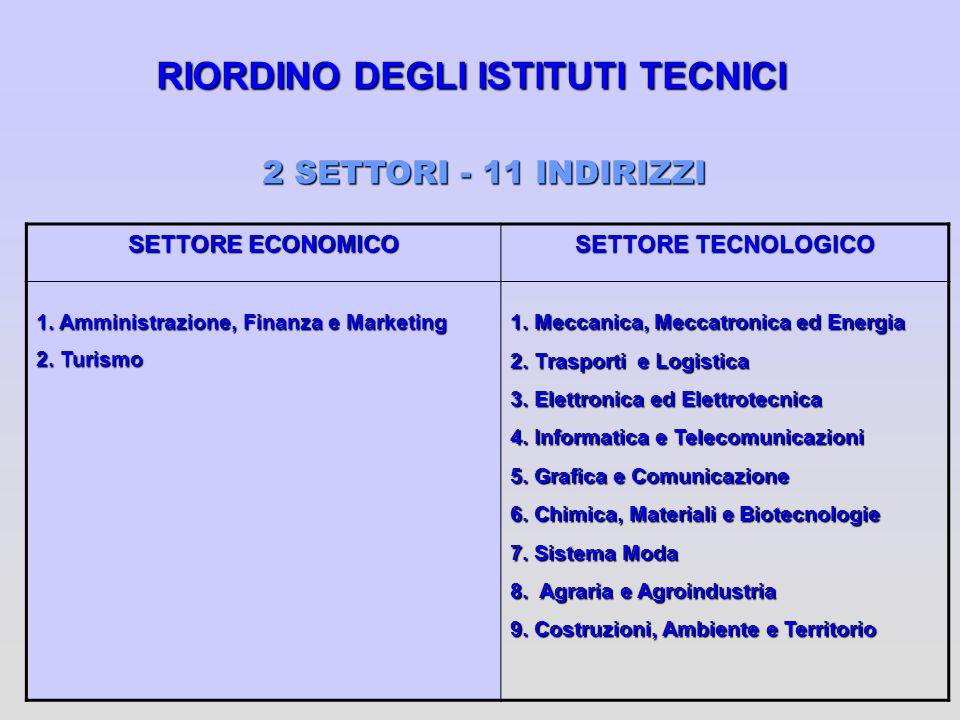 RIORDINO DEGLI ISTITUTI TECNICI SETTORE ECONOMICO SETTORE TECNOLOGICO 1. Amministrazione, Finanza e Marketing 2. Turismo 1. Meccanica, Meccatronica ed