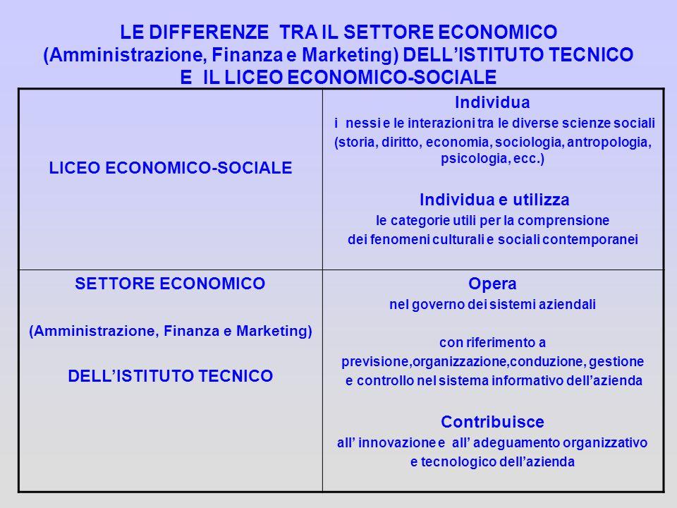 LE DIFFERENZE TRA IL SETTORE ECONOMICO (Amministrazione, Finanza e Marketing) DELLISTITUTO TECNICO E IL LICEO ECONOMICO-SOCIALE LICEO ECONOMICO-SOCIAL