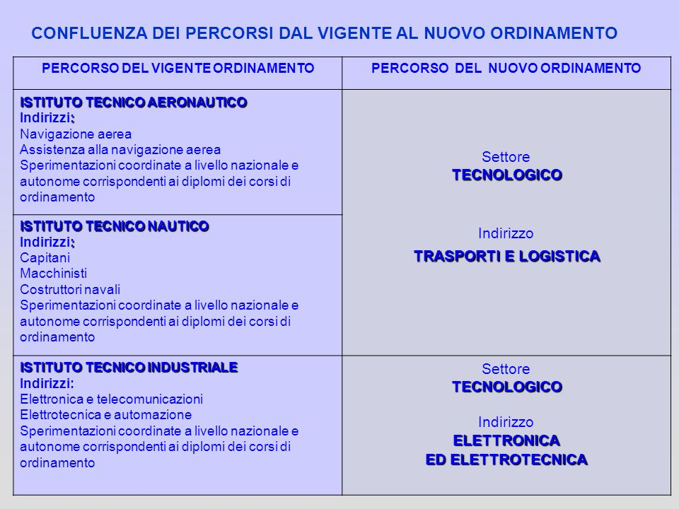 64 PERCORSO DEL VIGENTE ORDINAMENTOPERCORSO DEL NUOVO ORDINAMENTO ISTITUTO TECNICO AERONAUTICO : Indirizzi: Navigazione aerea Assistenza alla navigazi