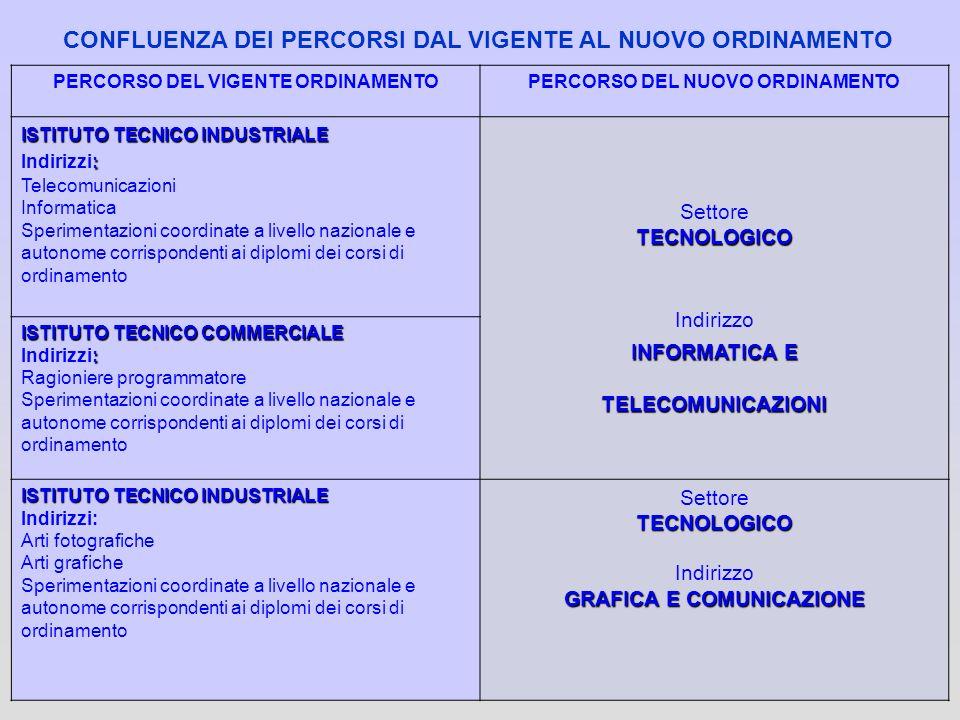 PERCORSO DEL VIGENTE ORDINAMENTOPERCORSO DEL NUOVO ORDINAMENTO ISTITUTO TECNICO INDUSTRIALE : Indirizzi: Telecomunicazioni Informatica Sperimentazioni