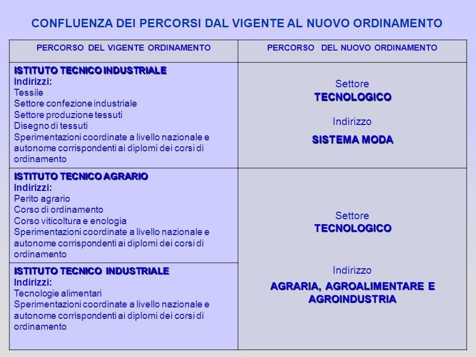 67 PERCORSO DEL VIGENTE ORDINAMENTOPERCORSO DEL NUOVO ORDINAMENTO ISTITUTO TECNICO INDUSTRIALE Indirizzi: Tessile Settore confezione industriale Setto
