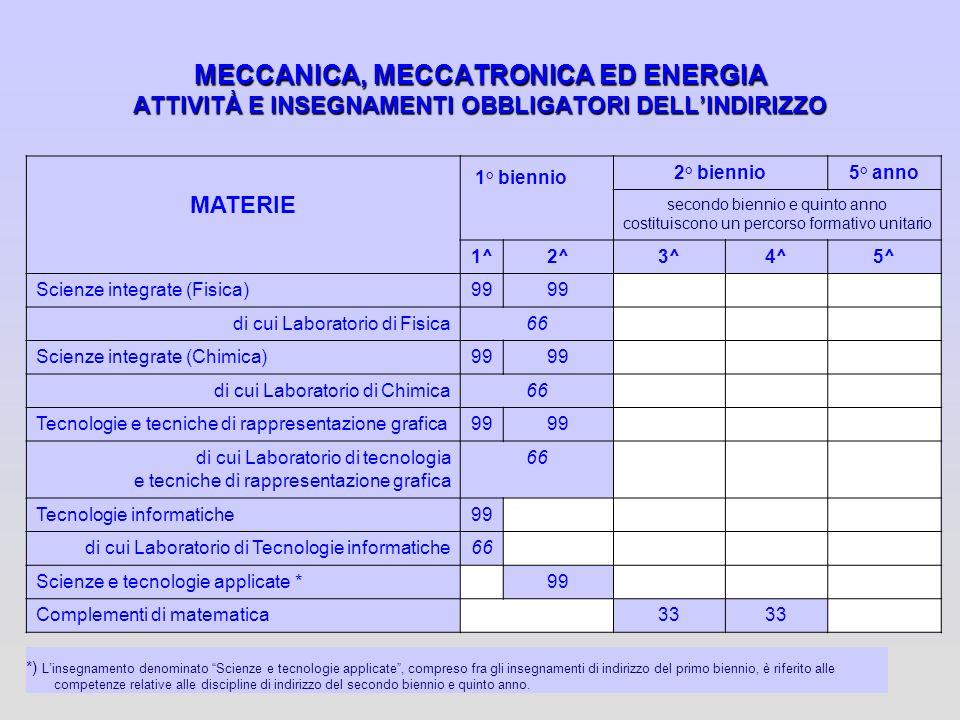 MECCANICA, MECCATRONICA ED ENERGIA ATTIVITÀ E INSEGNAMENTI OBBLIGATORI DELLINDIRIZZO *) Linsegnamento denominato Scienze e tecnologie applicate, compr