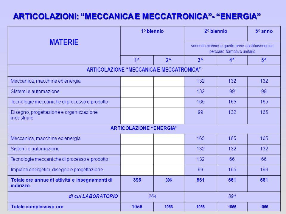 ARTICOLAZIONI: MECCANICA E MECCATRONICA- ENERGIA MATERIE 1° biennio2° biennio5° anno secondo biennio e quinto anno costituiscono un percorso formativo