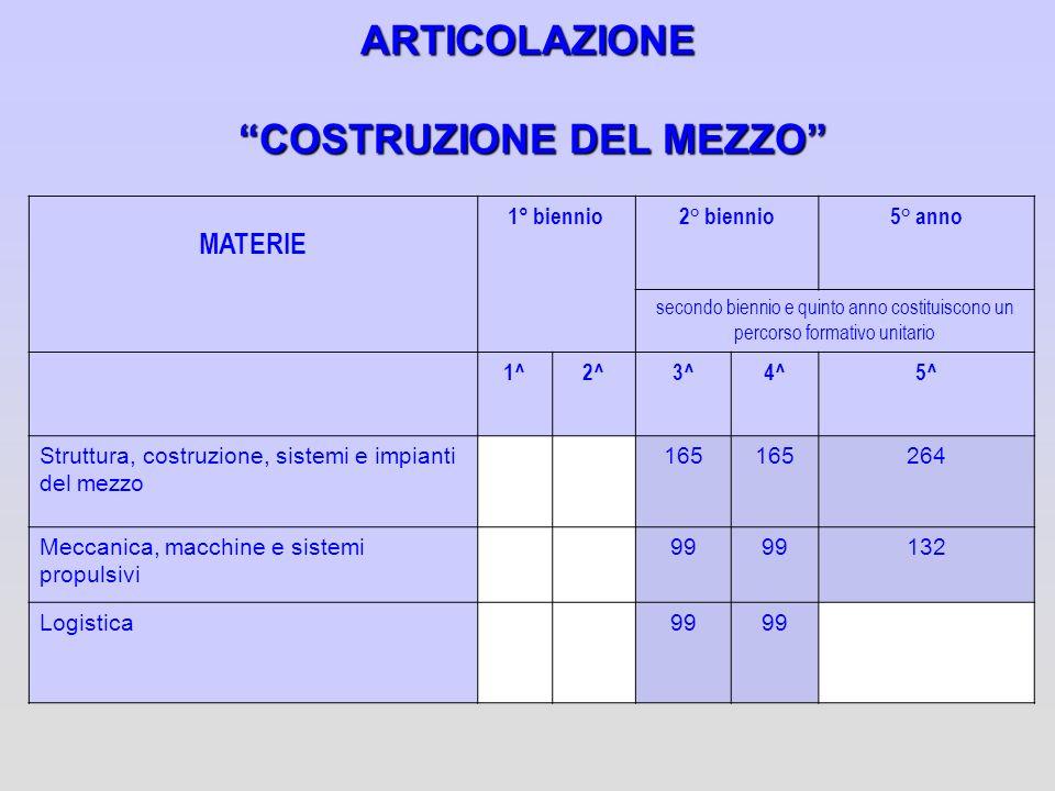 ARTICOLAZIONE COSTRUZIONE DEL MEZZO MATERIE 1° biennio2° biennio5° anno secondo biennio e quinto anno costituiscono un percorso formativo unitario 1^2